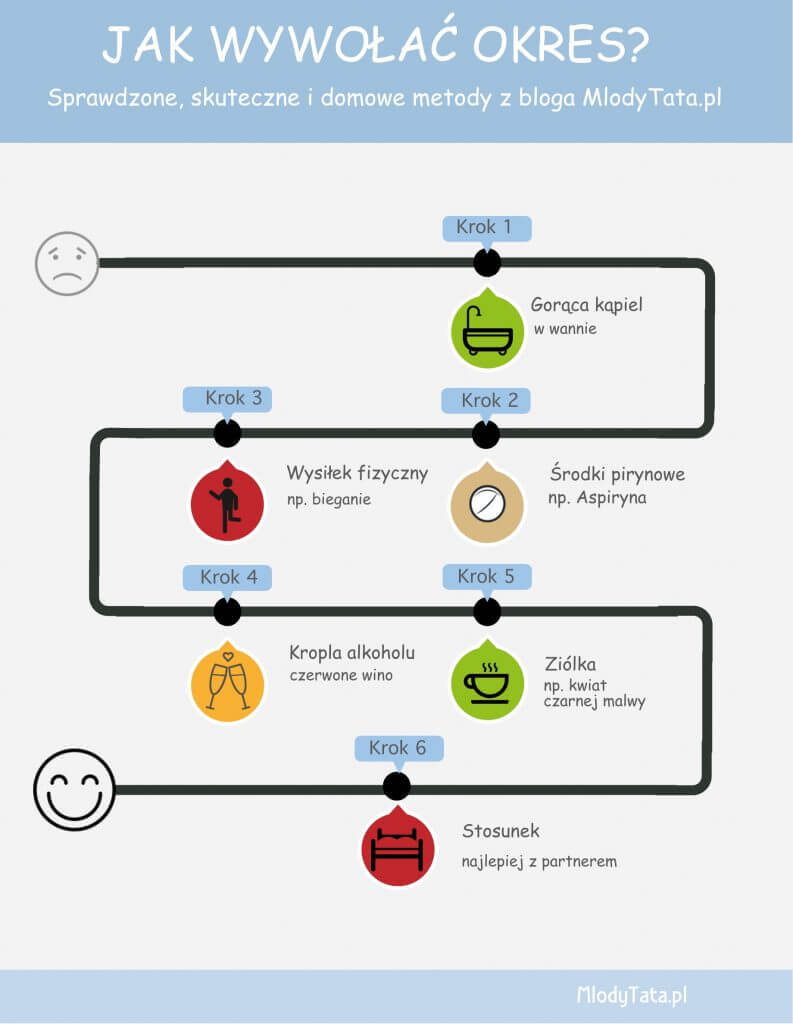 Jak wywołać okres - infografika