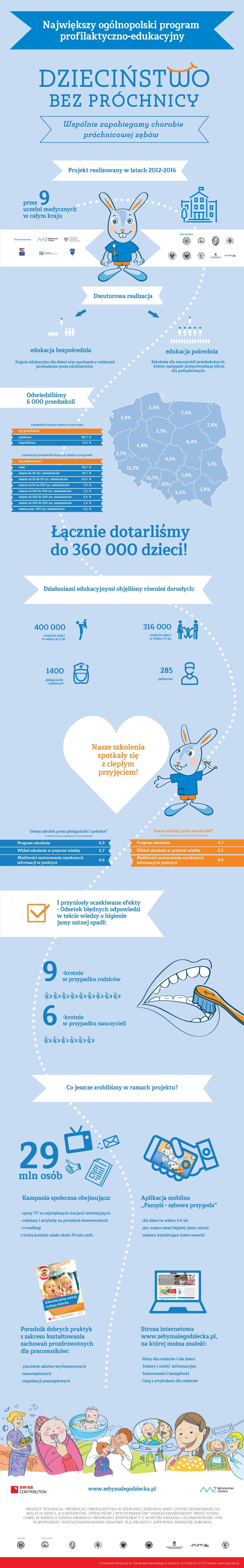Infografika podsumowująca Dzieciństwo bez próchnicy