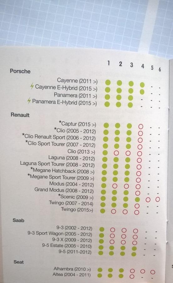 Porsche, Renault, Saab, Seat